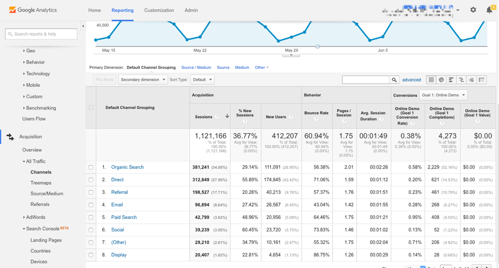 Analytics view organic traffic