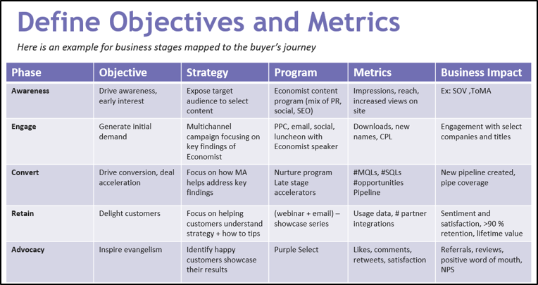 Define Objectives and Metrics