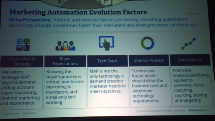 Marketing Automation Evolution