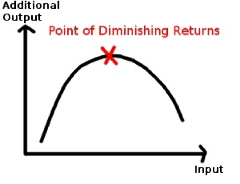 Point of Diminishing Returns