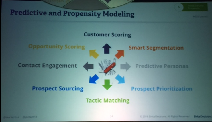 Predictive and Propensity Modeling