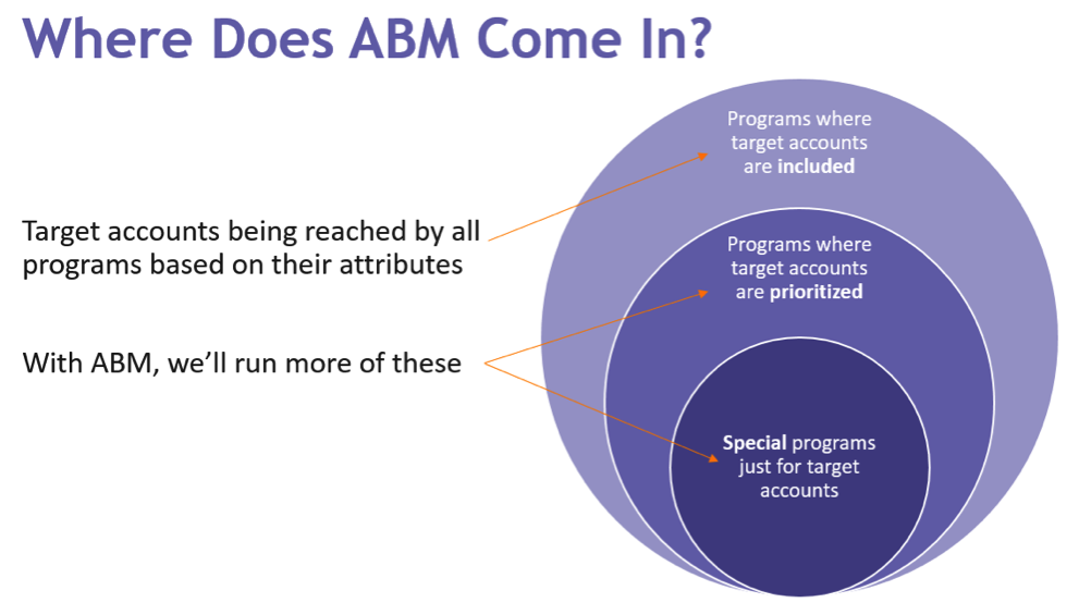 How to incorporate ABM into your Multichannel Strategy