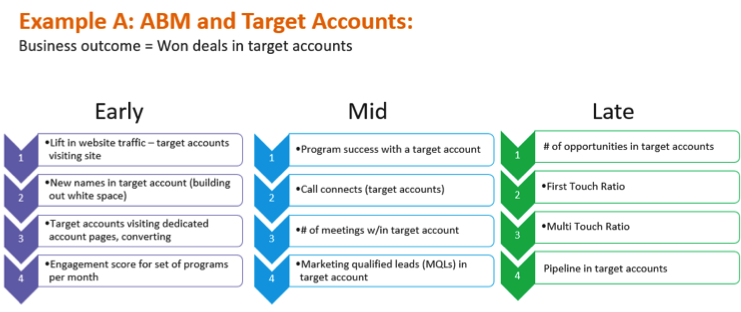 Metrics for ABM_Marketo