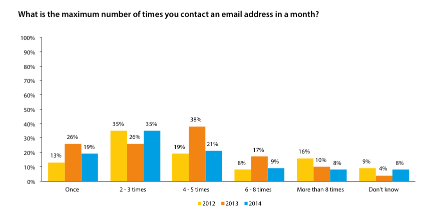 UK Marketers Email Frequency