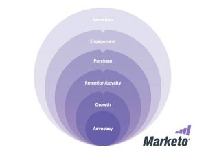Marketo customer lifecycle model