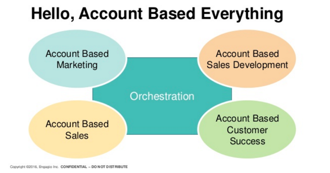 Engagio's Account Based Everything Framework