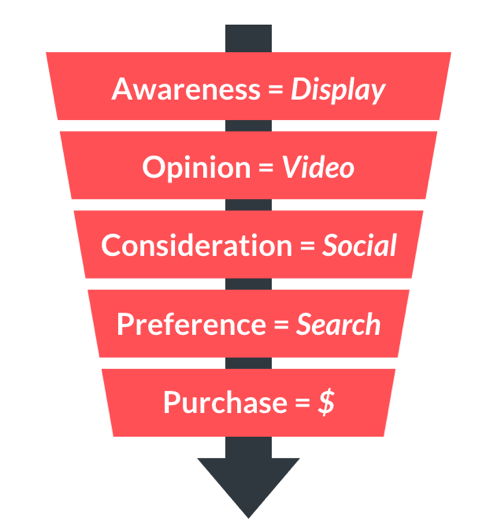 PPC conversion funnel