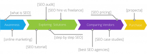 keywords along the buyer's journey