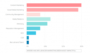 Influencer Marketing Organization
