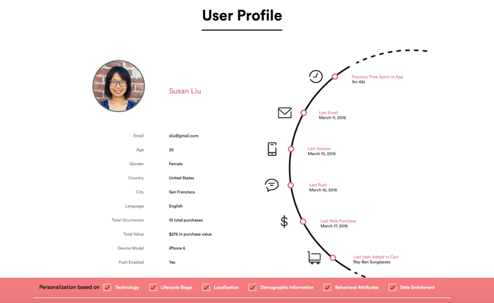 user profile generated from data