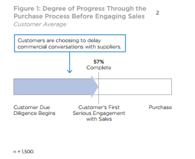 Purchase Process Before Engaging Sales