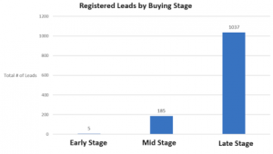 Leads by Buying Stage