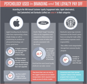 Brand Loyalty Infographic featuring Apple, Ford, and Starbucks