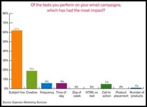 Email Campaign Impact