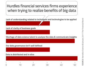 Hurdles_financial_services_firms_experience_when_trying_to_realize_be-nefits_of_big_data-565x446 2