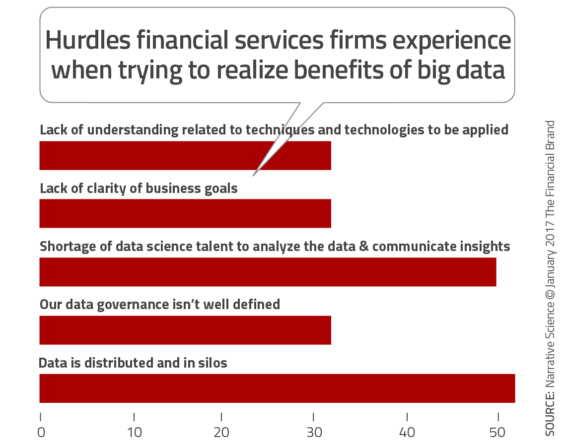 3 Reasons Why Marketing Automation Is No Longer Optional for the Banking Industry