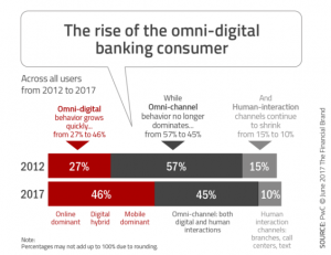 The_rise_of_the_omni_digital_banking_consumer-565x435 2