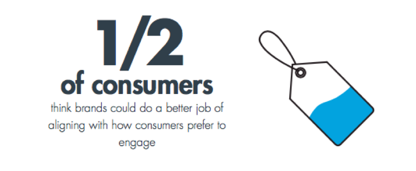 1:2 of Consumers-Brand Engagement