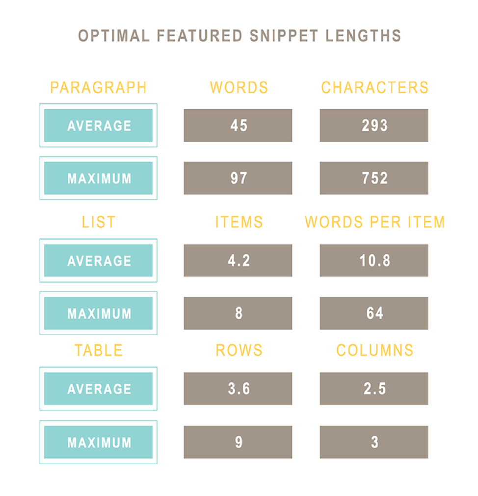 Optimal Featured Snippet Lengths