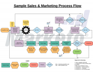 Sales Marketing Process Flow