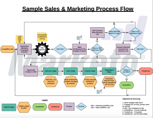 Sales & Marketing Process Flow