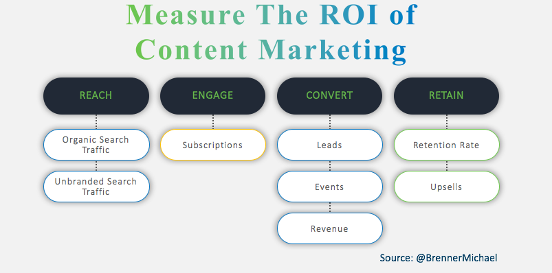 ROI Content Marketing