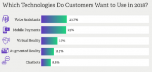 What Technologies Do Customers Want to Use in 2018?