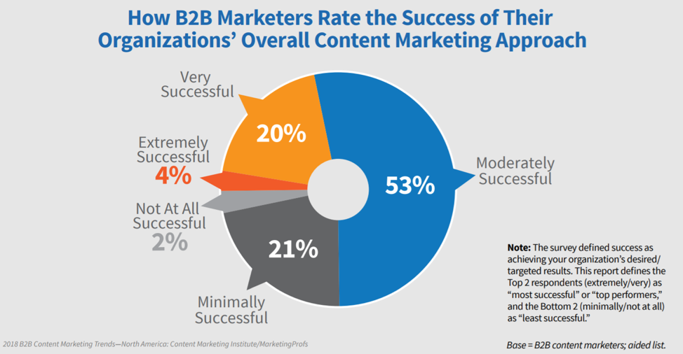 B2B Content Marketing Success Marketing Profs