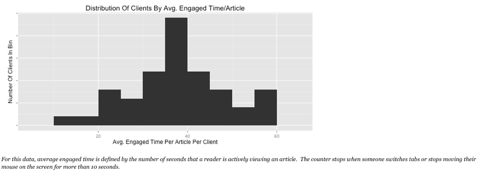 Distribution vs Time Engaged Example