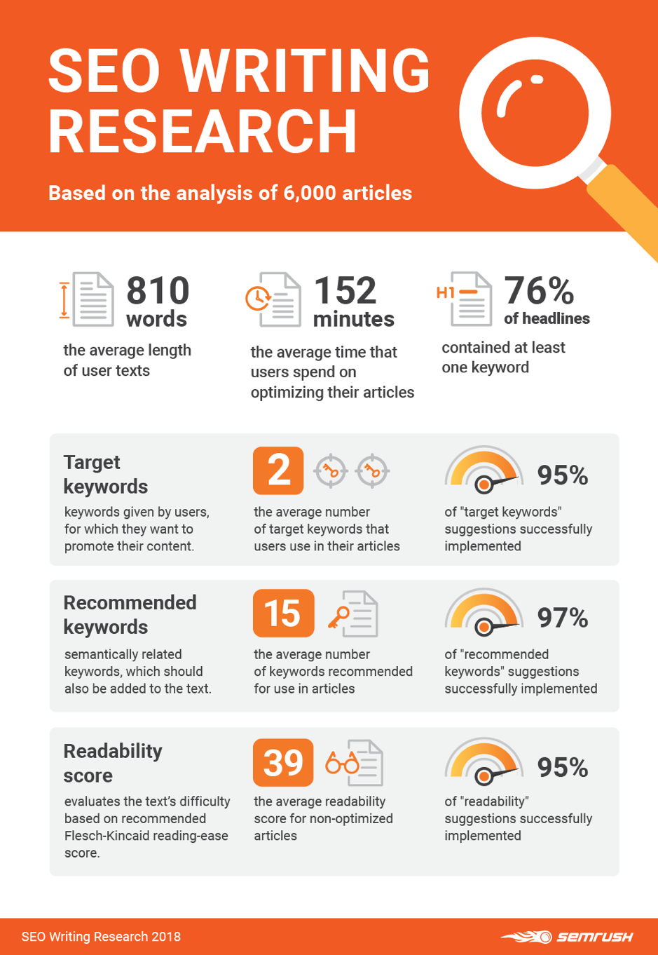 SEMRush Content Marketing Infographic