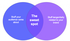 The sweet spot of content marketing example
