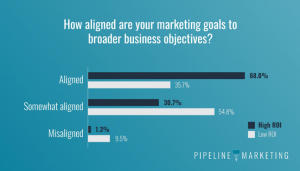 State of Pipeline-Alignment to broader business initiatives
