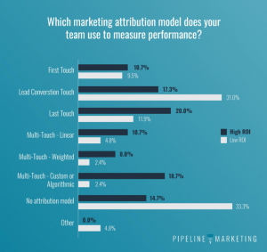 State of Pipeline-Marketing attribution