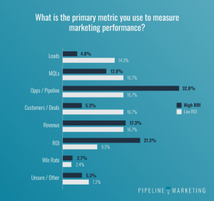 State of Pipeline-Measuring marketing performance