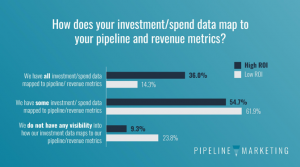 State of Pipeline- data mapped to pipeline