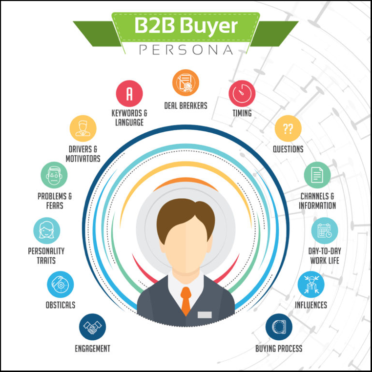 B2B Buyer Personas Example