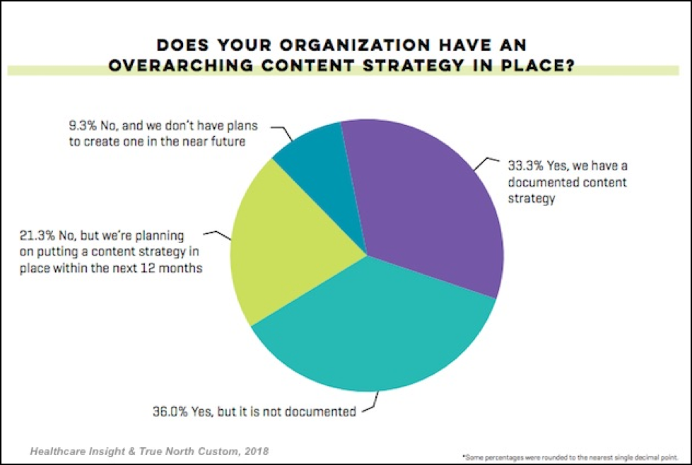 Marketing Profs Content Strategy Graph