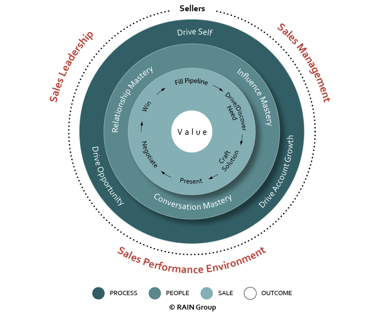 Sales Competency Wheel