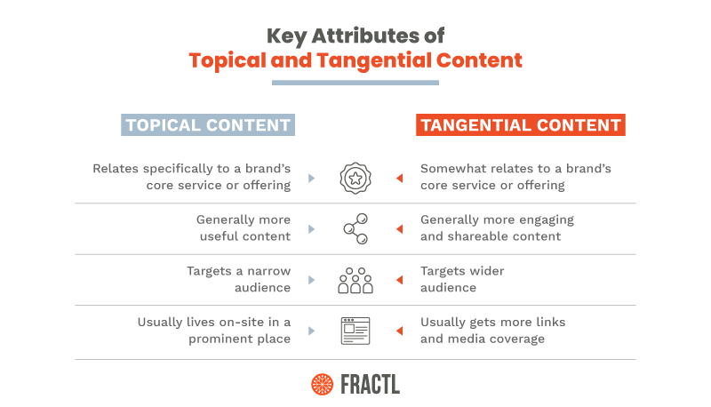topical-and-tangential-content-improve-organic-traffic