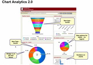 Chart Analytics 2.0 Salesforce Summer 09