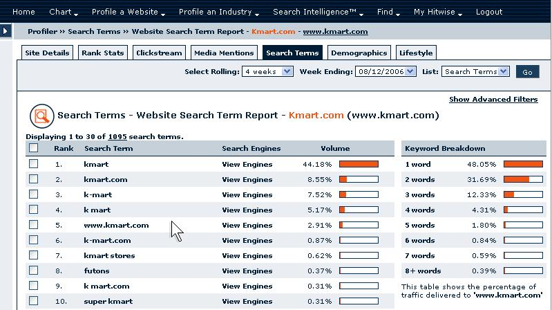 Competitive Keyword Research with Hitwise