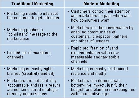 Modern B2B Marketing Defined