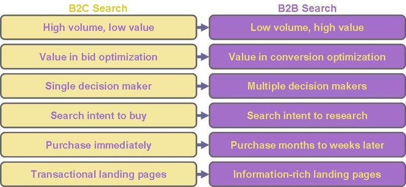 Differences Between B2C and B2B Search Marketing