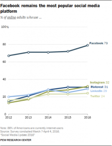 79% of online adults use Facebook